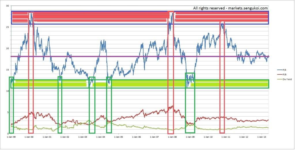 Nifty PE ratio chart analysis Sengukoi.com