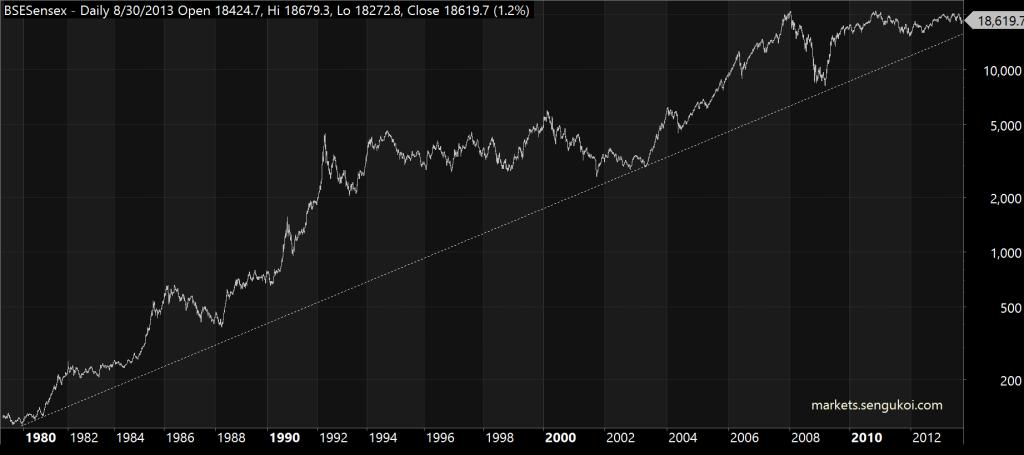 Sensex Chart Trendline