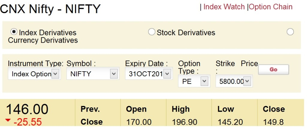 Nifty Options Contract
