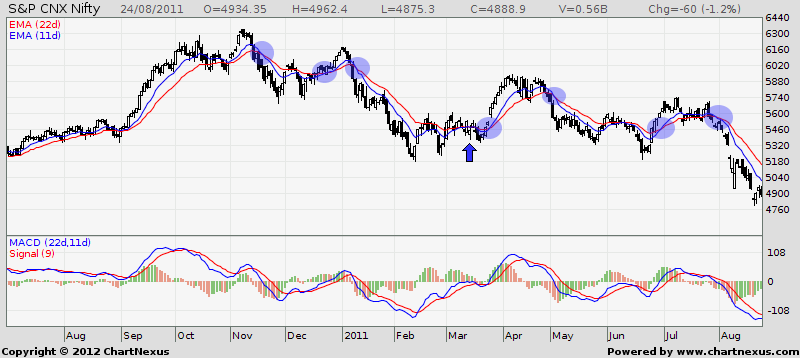 2010 - 2011 Nifty EMA Crossover